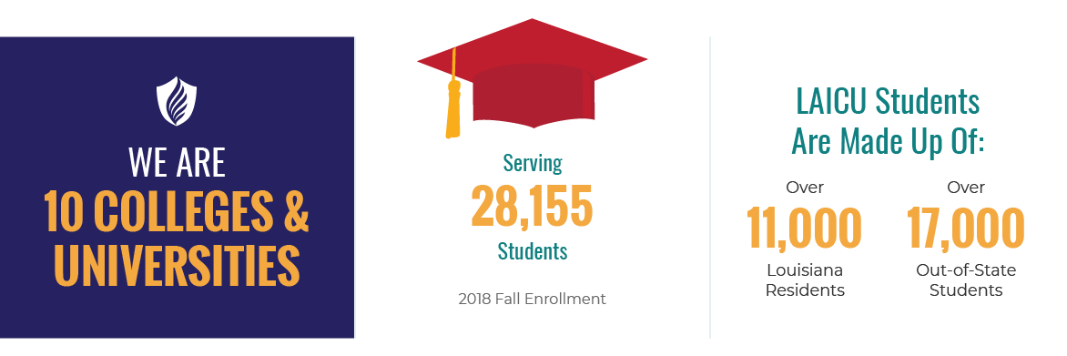 We Are 10 Colleges & Universities, serving 28,155 students (2018 Fall enrollment). LAICU students are made up of: over 11,000 Louisiana residents; over 17,000 out-of-state students.
