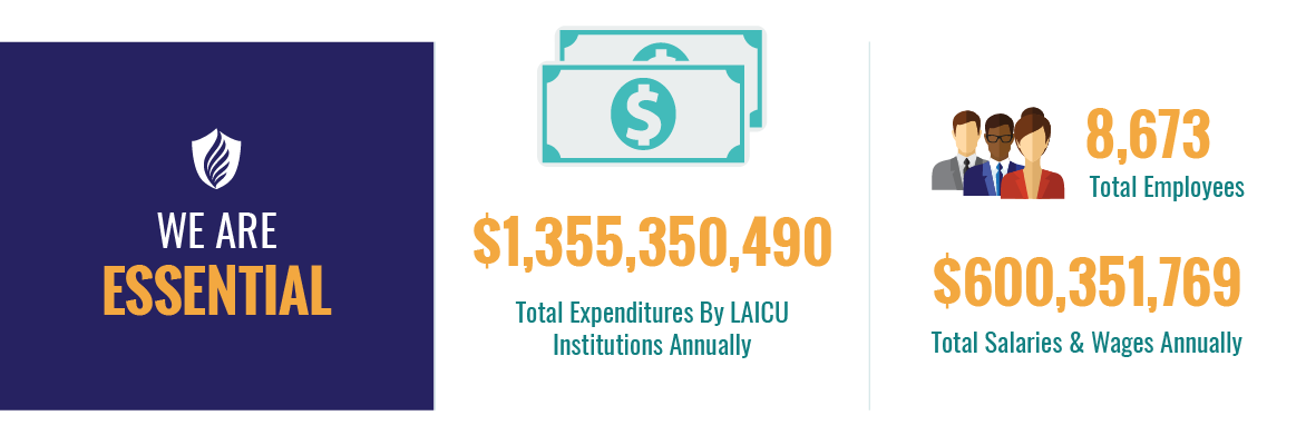 We Are Essential. $1,355,350,490 total expenditures by LAICU institutions annually; 8,673 total employees; $600,351,769 total salaries & wages.