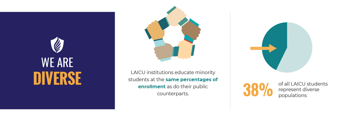 We Are Diverse. LAICU institutions educate minority students at the same percentages of enrollment as do their public counterparts. 38% of all LAICU students represent diverse populations.