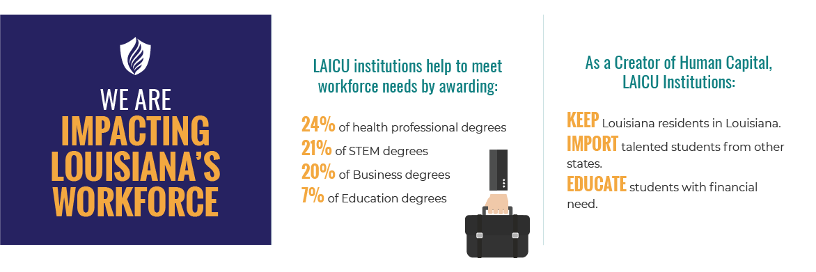 We Are Impacting Louisiana's Workforce. LAICU institutions help to meet workforce needs by awarding: 24% of health professional degrees; 21% of STEM degrees; 20% of Business degrees; 7% of Education degrees. As a Creator of Human Capital, LAICU institutions: Keep Louisiana residents in Louisiana; Import talented students from other states; Educate students with financial need.