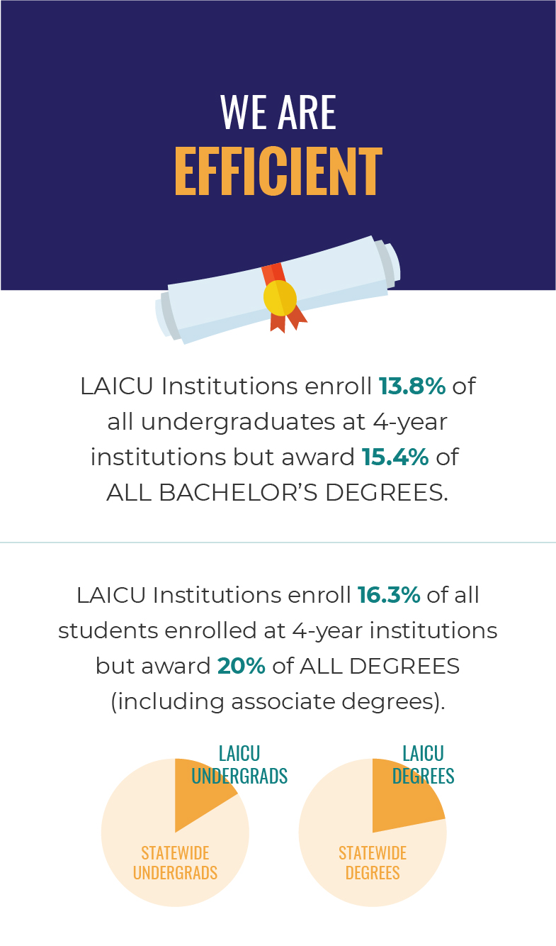 We Are Efficient. LAICU institutions enroll 13.8% of all undergraduates at 4-year institutions but award 15.4% of all bachelor's degrees. LAICU Institutions enroll 16.3% of all students enrolled at 4-year institutions but award 20% of all degrees (including associate degrees).