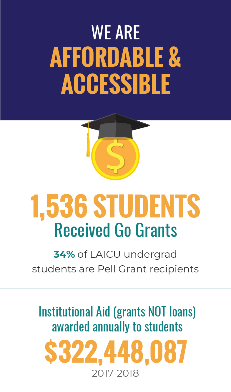 We Are Affordable & Accessible. 1,536 students received Go Grants. 34% of LAICU undergrad students are Pell Grant recipients. Institutional Aid (grants NOT loans) awarded annually to students $322,448,087 (2017-2018).